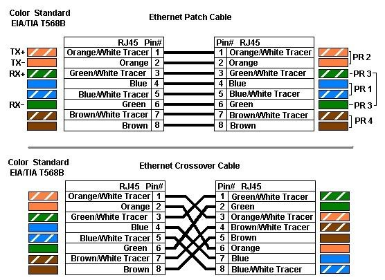 rj45 ethernet cable wiring diagram with 258 Schemat Podlaczenia Rj45 on Poe Ieee 802 3af And Ieee 802 3at additionally  moreover Ez Rj45 100004 Crimping Tool likewise Poe Pa2 furthermore How To Configure Rj45 Pinout.